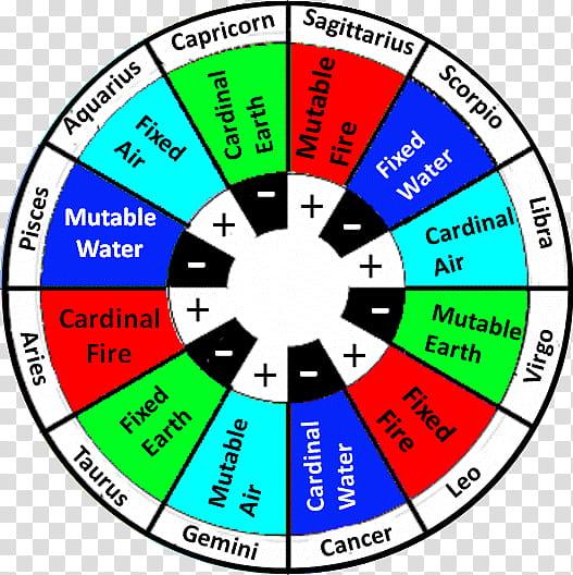 12+ Cancer Zodiac Sign Element  Pics